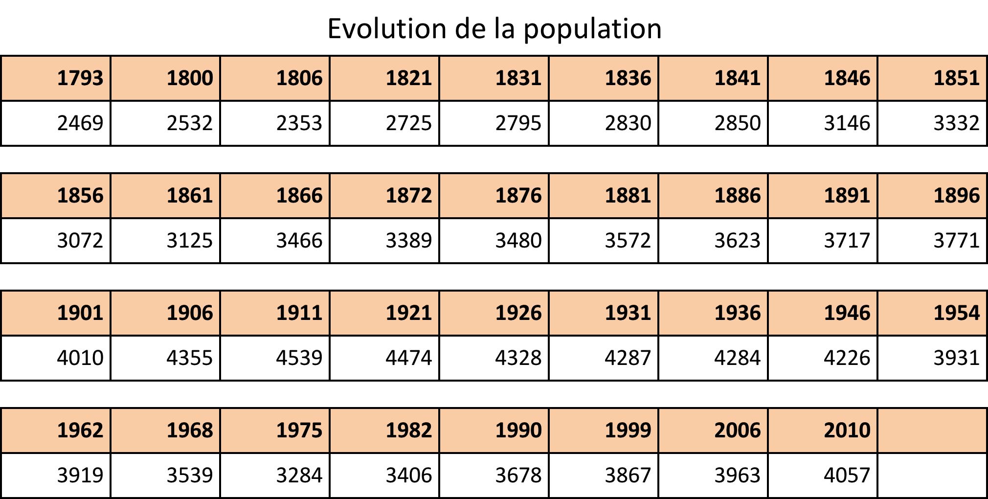Evolution de la population à Clohars